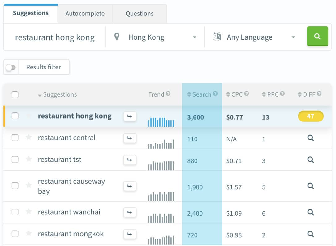 local seo searches restaurant hong kong - Google My Business & Local SEO