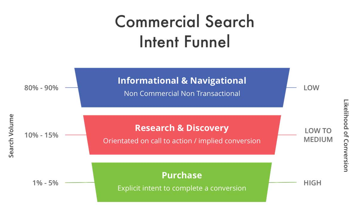 1 Search Intent Funnel - Google Keyword Research for SEO