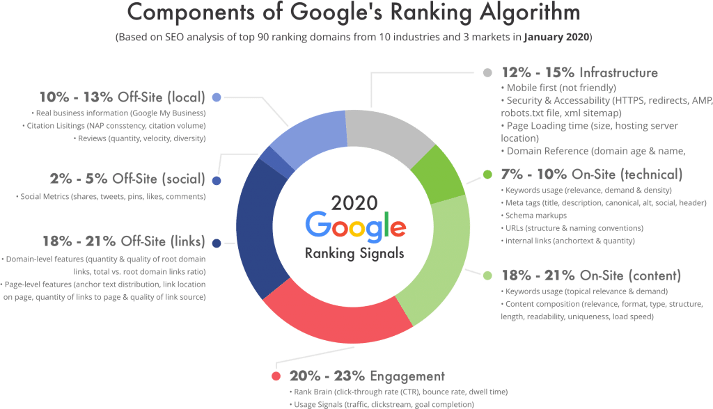 Google Ranking Factors 2020 1024x588 - SEO