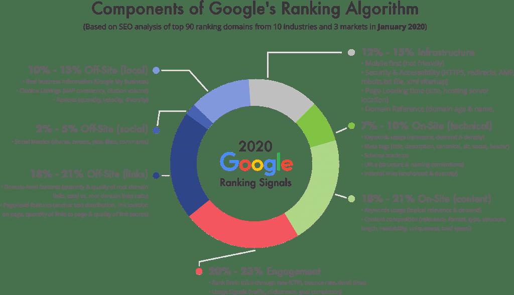 Google Ranking Factors 2020 1024x588 1 - SEO搜索引擎優化
